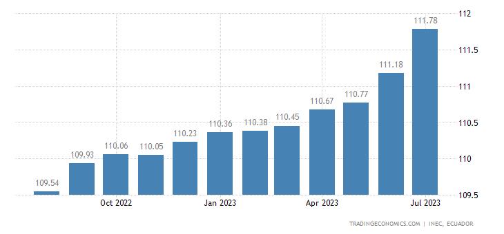 Ecuador Consumer Price Index (CPI)