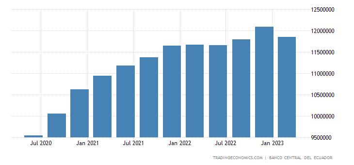 Ecuador Consumer Spending