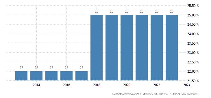 Ecuador Corporate Tax Rate
