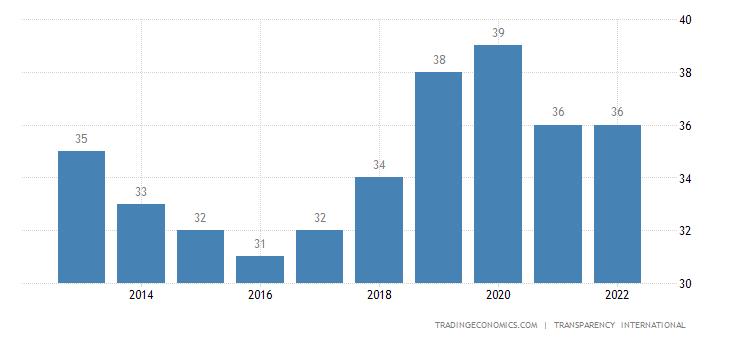 Ecuador Corruption Index