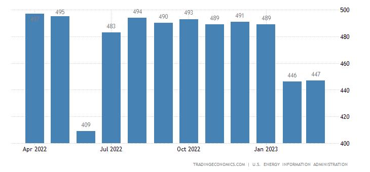 Ecuador Crude Oil Production