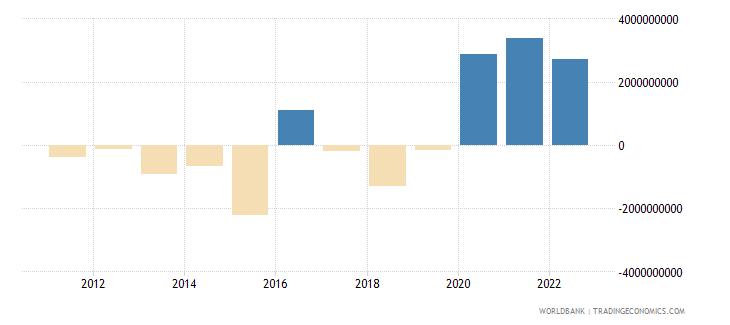 ecuador current account balance bop us dollar wb data