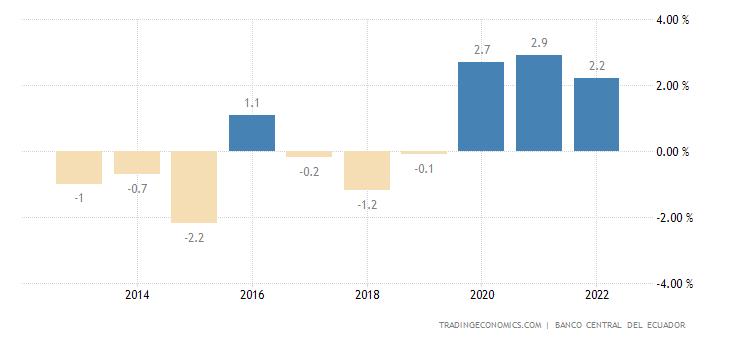 Ecuador Current Account to GDP