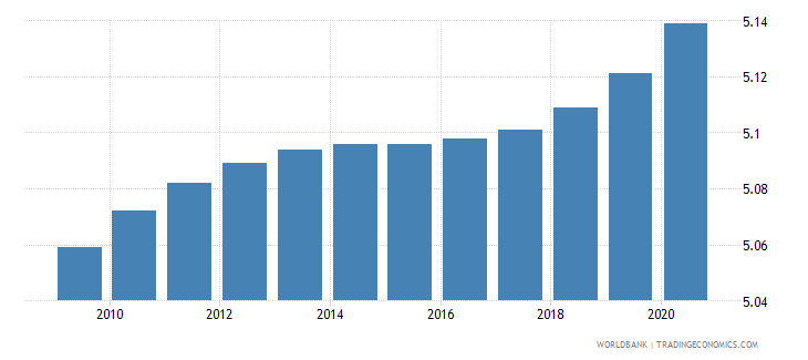 ecuador death rate crude per 1 000 people wb data