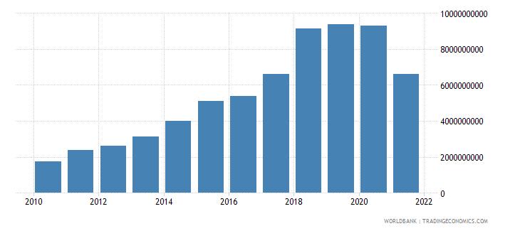 ecuador debt service on external debt total tds us dollar wb data