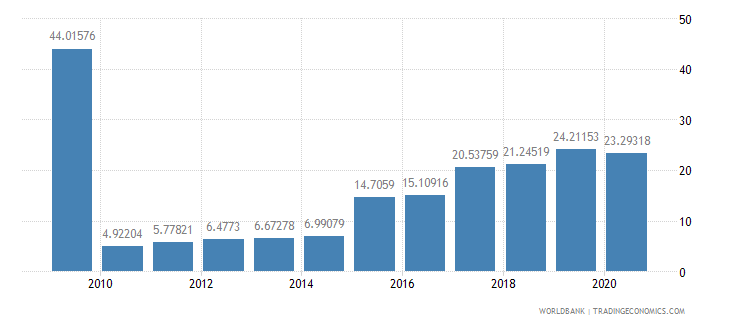 ecuador debt service ppg and imf only percent of exports excluding workers remittances wb data