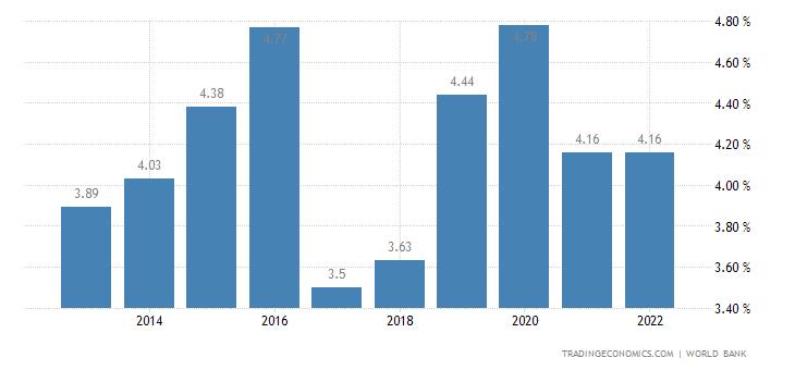 Deposit Interest Rate in Ecuador