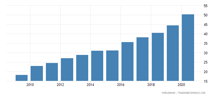 ecuador domestic credit provided by banking sector percent of gdp wb data