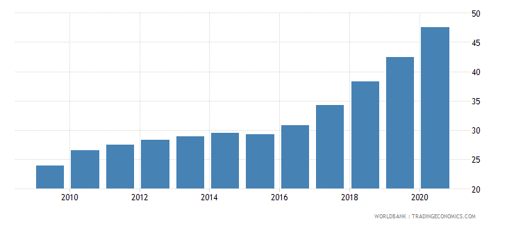 ecuador domestic credit to private sector percent of gdp gfd wb data