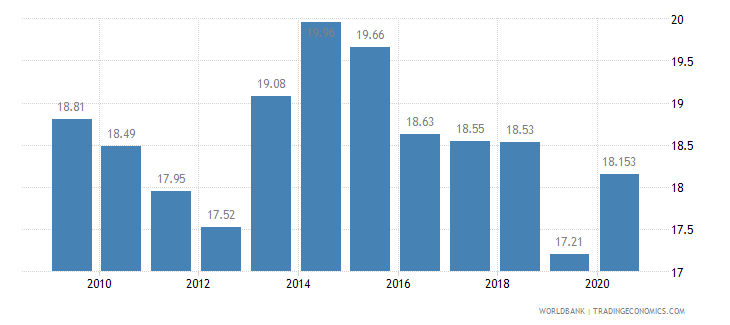ecuador employment in industry percent of total employment wb data