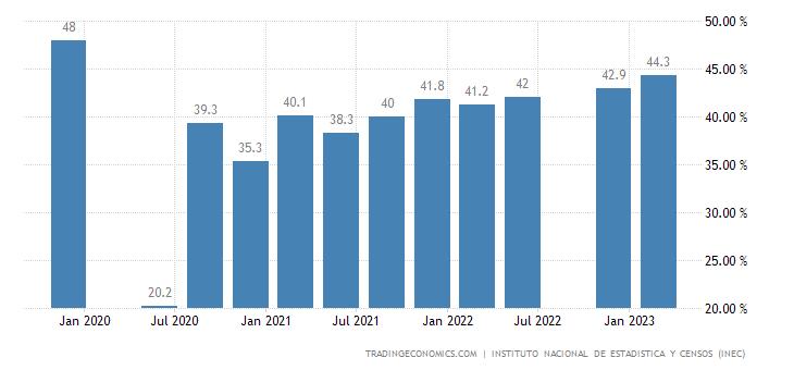 Ecuador Employment Rate