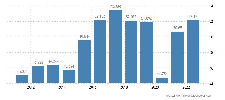ecuador employment to population ratio 15 plus  female percent wb data