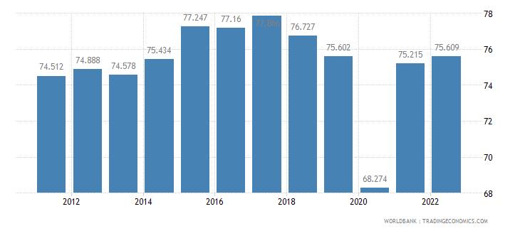 ecuador employment to population ratio 15 plus  male percent wb data