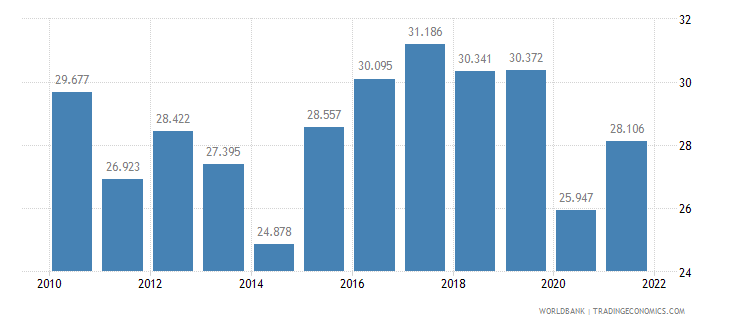 ecuador employment to population ratio ages 15 24 female percent wb data