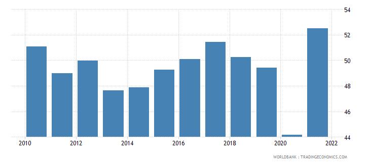 ecuador employment to population ratio ages 15 24 male percent national estimate wb data