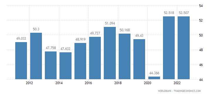 ecuador employment to population ratio ages 15 24 male percent wb data