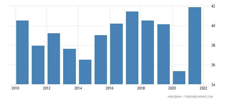 ecuador employment to population ratio ages 15 24 total percent national estimate wb data