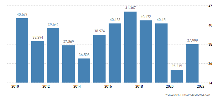 ecuador employment to population ratio ages 15 24 total percent wb data