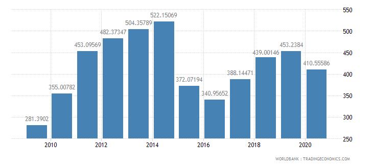 ecuador export value index 2000  100 wb data