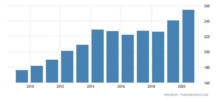 ecuador export volume index 2000  100 wb data