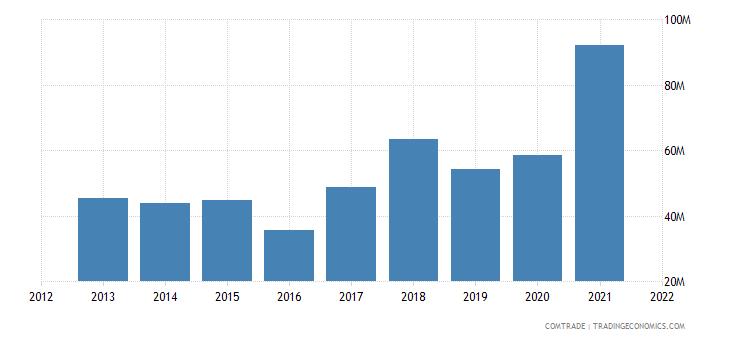 ecuador exports aluminum