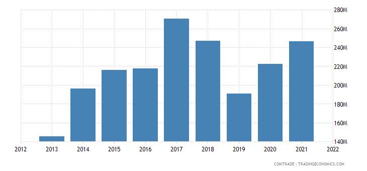 ecuador exports argentina