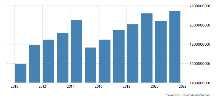 ecuador exports as a capacity to import constant lcu wb data