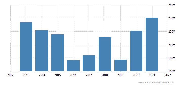 ecuador exports belgium