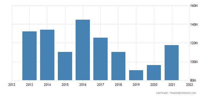 ecuador exports brazil