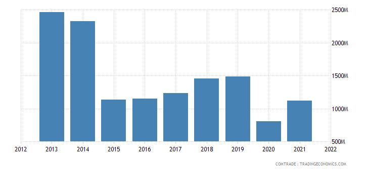 ecuador exports chile