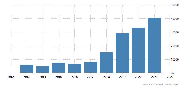 ecuador exports china