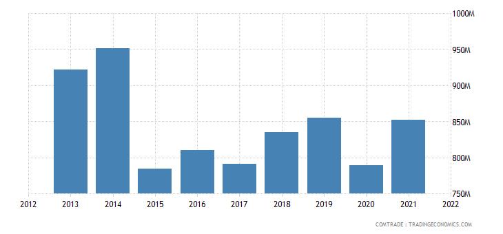 ecuador exports colombia