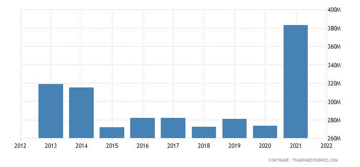 ecuador exports france