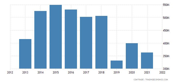ecuador exports germany