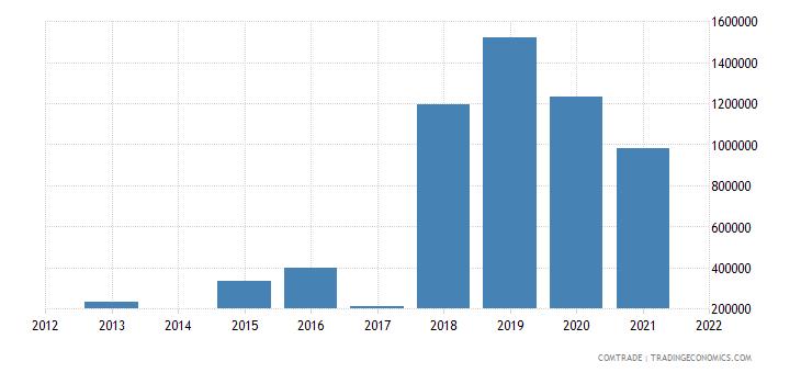 ecuador exports india iron steel