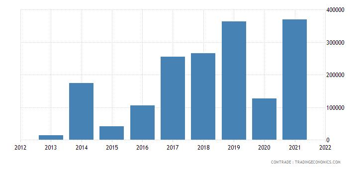 ecuador exports india miscellaneous manufactured articles