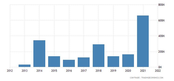 ecuador exports india