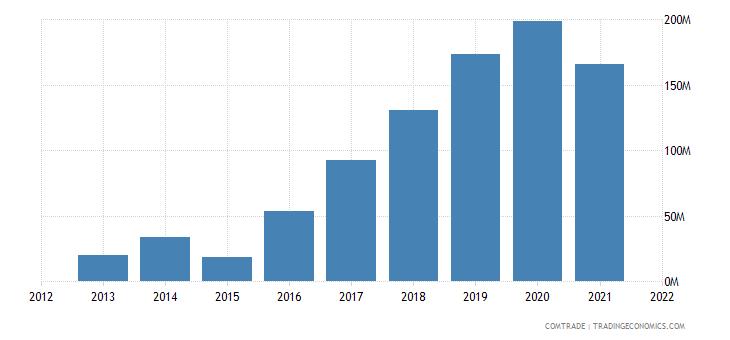 ecuador exports indonesia