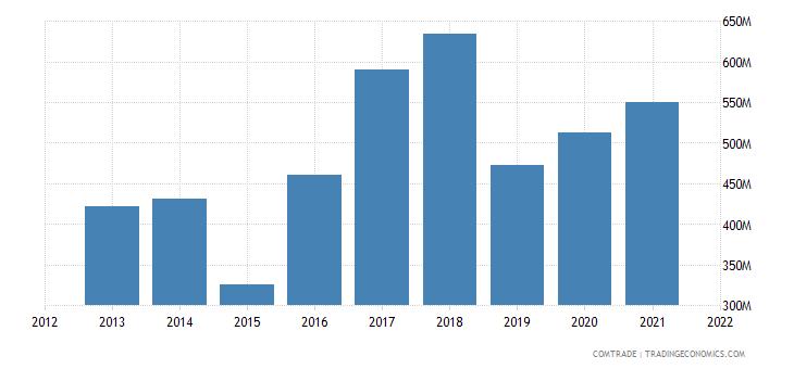 ecuador exports italy
