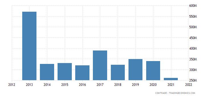 ecuador exports japan