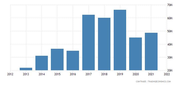 ecuador exports lead