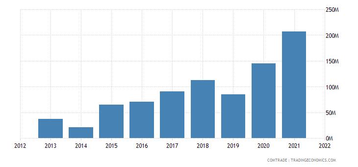 ecuador exports malaysia