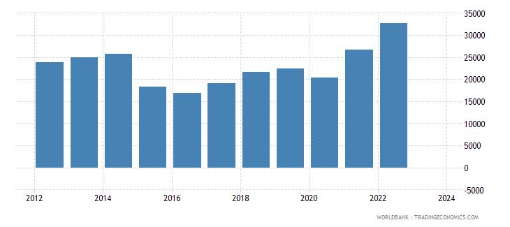 ecuador exports merchandise customs current us$ millions wb data