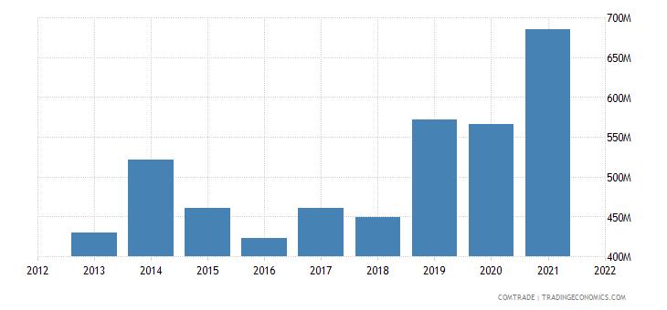 ecuador exports netherlands