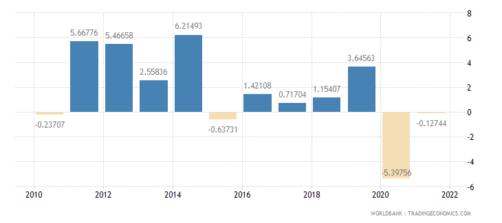 ecuador exports of goods and services annual percent growth wb data