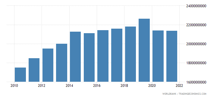 ecuador exports of goods and services constant 2000 us dollar wb data