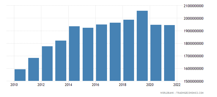 ecuador exports of goods and services constant lcu wb data