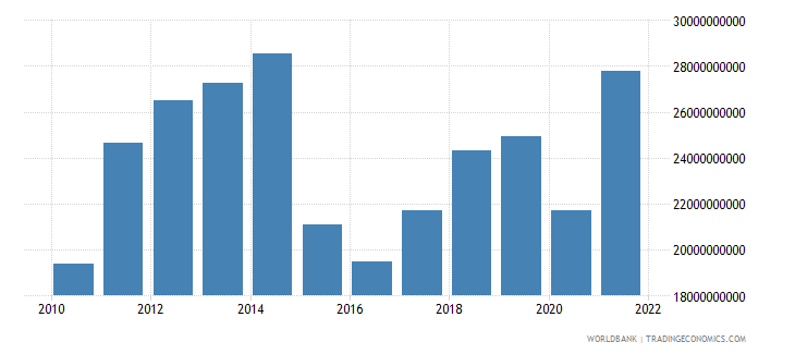 ecuador exports of goods and services current lcu wb data