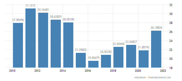 ecuador exports of goods and services percent of gdp wb data