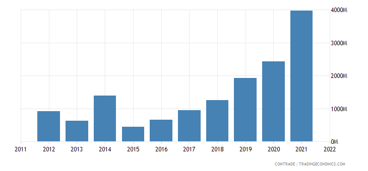 ecuador exports panama